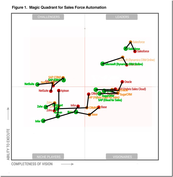 Gartner Trajectories For Sales Force Automation 2015-2017